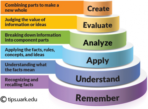 Bloom's taxonomy of learning: Remember, Understand, Apply, Analyse, Evaluate, Create