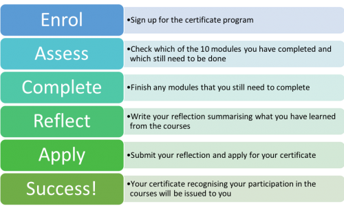 The certificate process: Enrol, Complete the modules, Write reflection, Submit it, and receive your certificate.