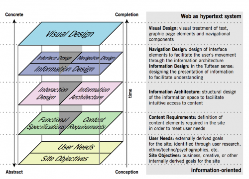 A chart showing how user needs and site objectives form the foundation of the visual design.