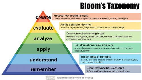 Diagram showing Blooms Taxonomy