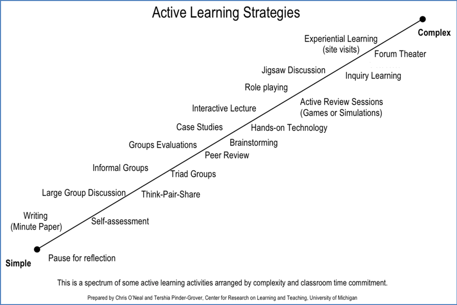Chart showing active learning strategies in increasing complexity.