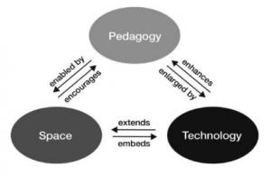 Pedagogy-space-technology framework