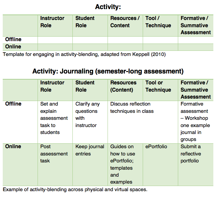 activity-blending template and example