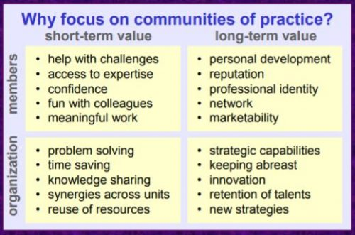 Why fcus on communities of practice? Short-term value for members: help with challenges; access to expertise; confidence; fun with colleagues; meaningful work. Long term value for members: personal development; reputation; professional identity; network; marketability. Short term value for organisation: problem solving; time saving; knowledge sharing; synergies across units; reuse of resources. Long-term value for organisation: strategic capabilities; keeping abreast; innovation; retention of talents; new strategies.