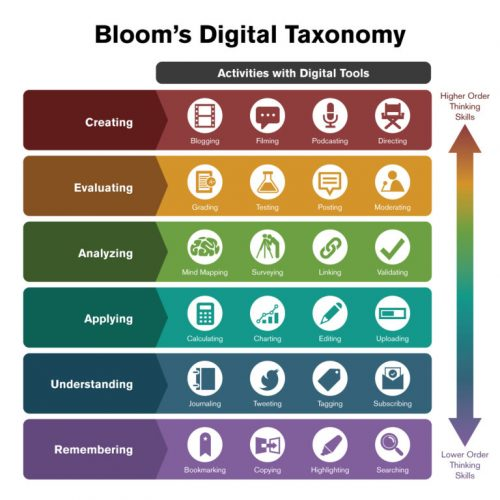 A chart showing Bloom's digital taxonomy.