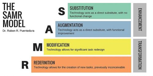A chart showing the SAMR Model.