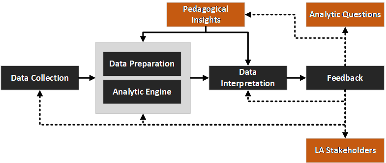 A Typical Learning Analytics Workflow Chart