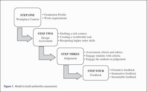 Diagram of model to build authentic assessment
