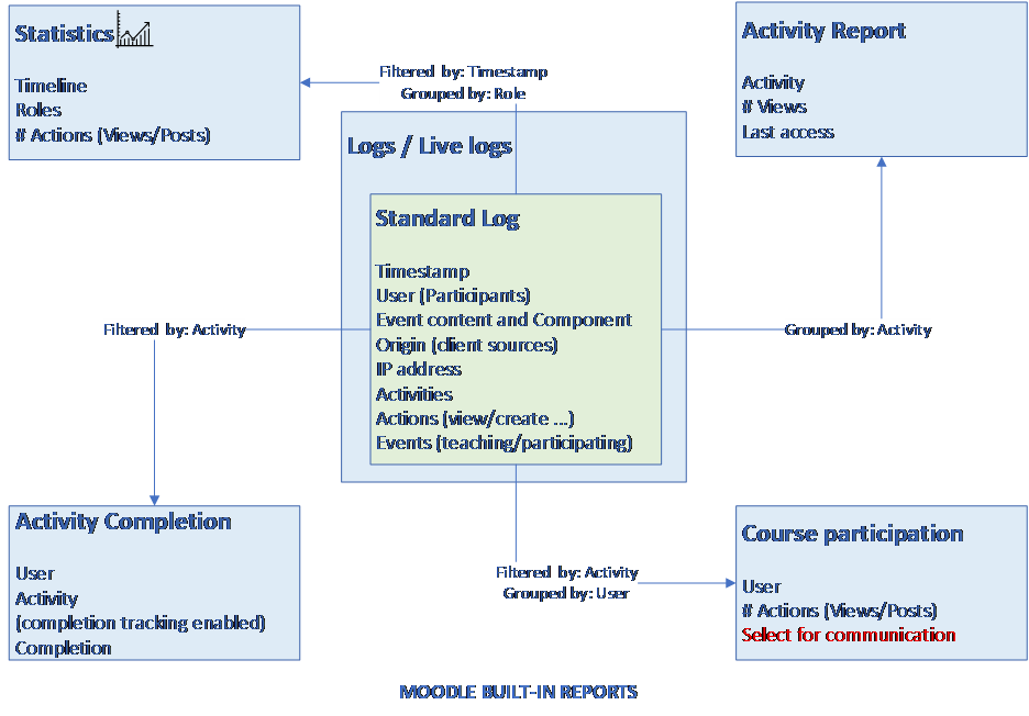 Diagram of Moodle Built-in reports