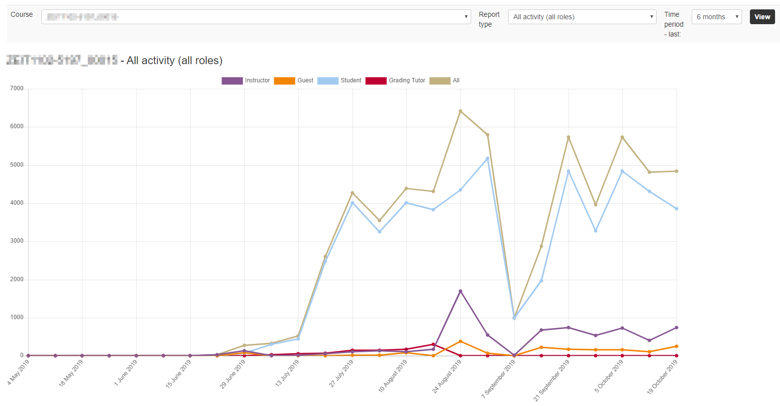 Moodle statistics graph demonstrates access to the site, and can be filtered by role.
