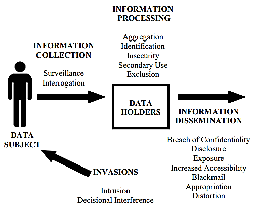 Infographic overview of Privacy Taxonomy, showing how surveillance of data from users can cause issues such as distorition, exposure, and breach of confidentiality for users.