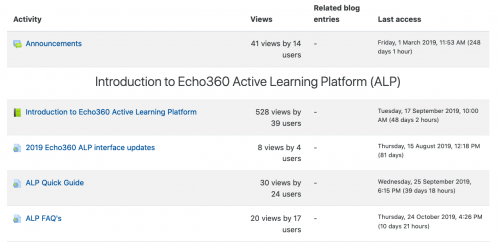A screen shot of the activity report, which shows all the activities and resources in a Moodle site and how many times they have been accessed.
