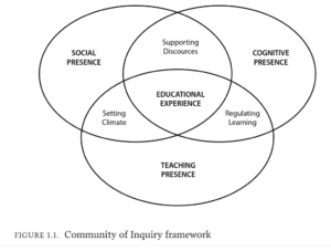 Community of Inquiry framework diagram
